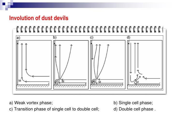 Involution of dust devils