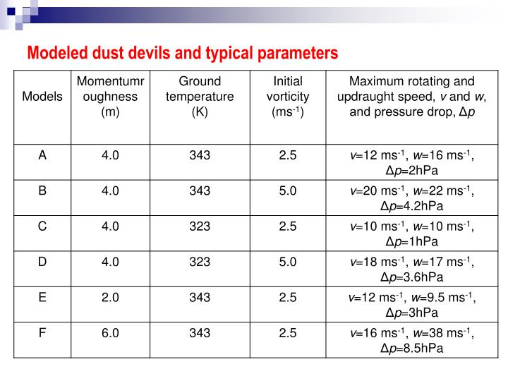 Modeled dust devils and typical parameters