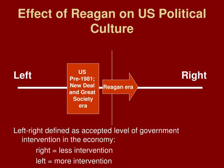 Effect of Reagan on US Political Culture