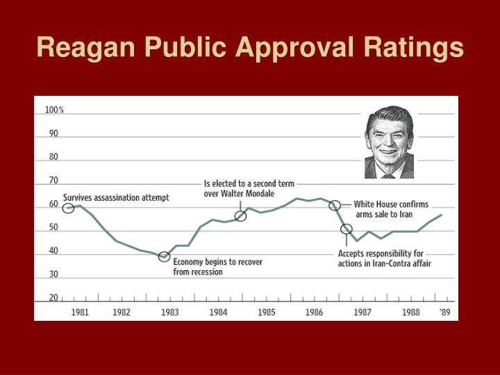 Reagan Public Approval Ratings