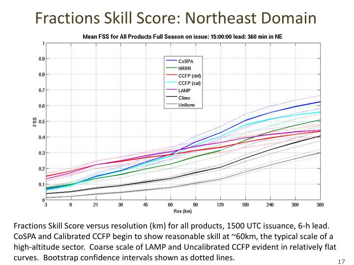 Fractions Skill Score: Northeast Domain