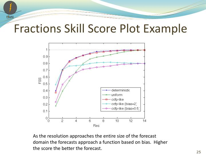 Fractions Skill Score Plot Example