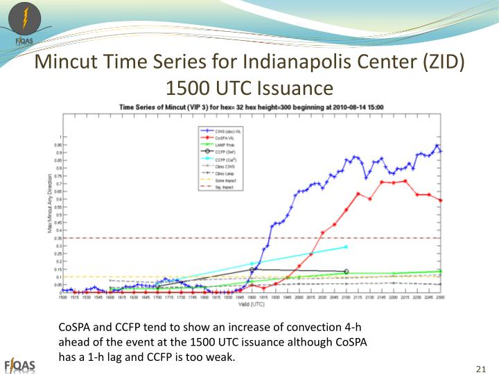Mincut Time Series for Indianapolis Center (ZID)