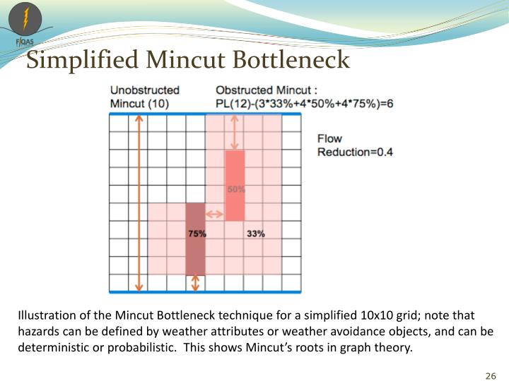 Simplified Mincut
