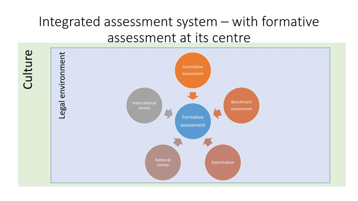 Integrated assessment system – with formative assessment at its centre