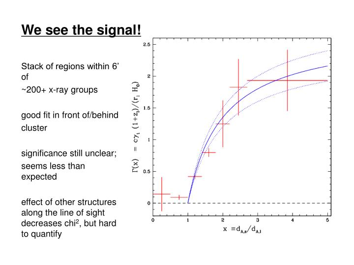 We see the signal!