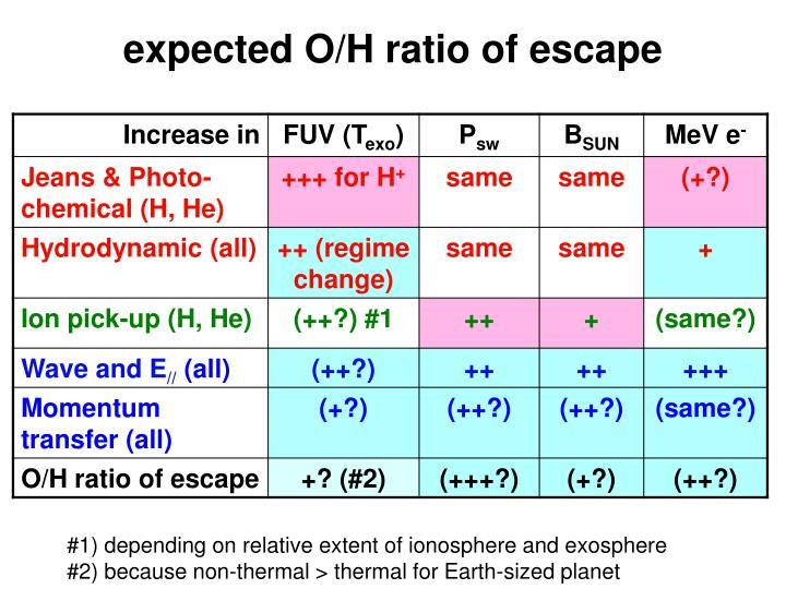 expected O/H ratio of escape