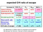 expected o h ratio of escape