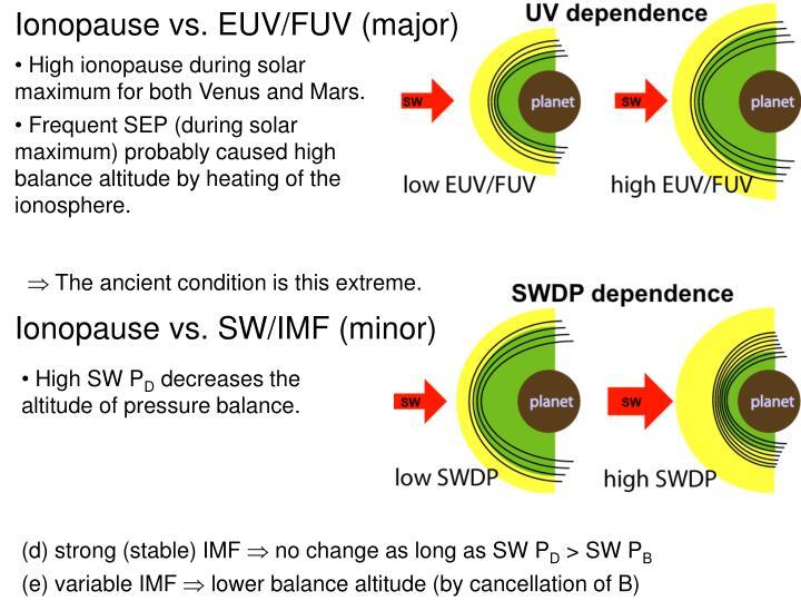 Ionopause vs. EUV/FUV (major)