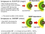 ionopause vs euv fuv major