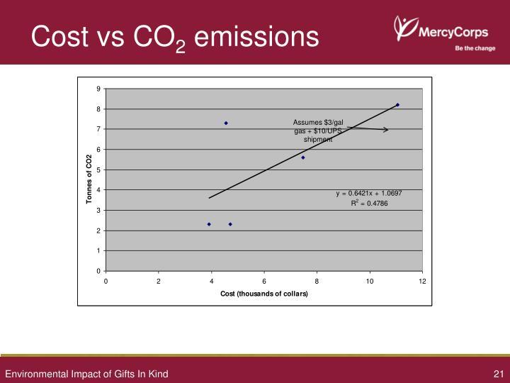 Cost vs CO