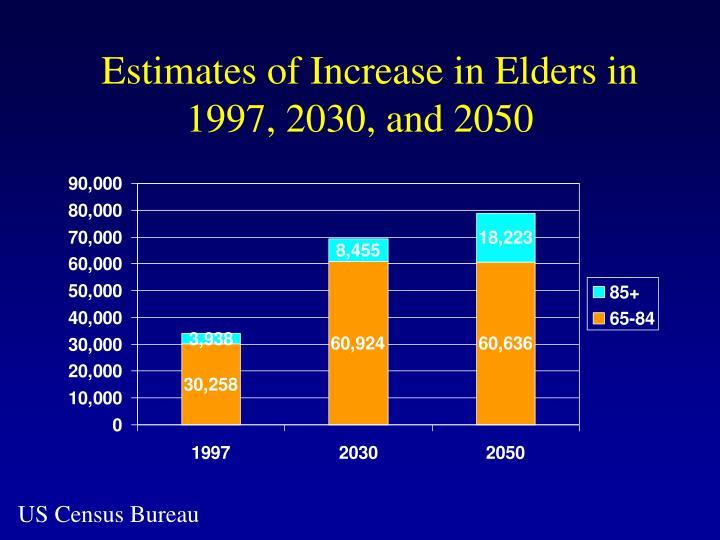 Estimates of Increase in Elders in