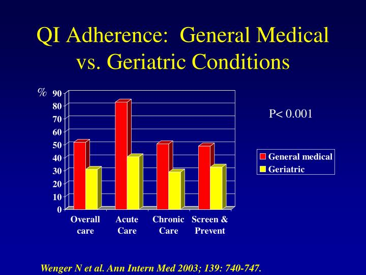 QI Adherence:  General Medical  vs. Geriatric Conditions