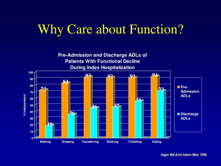 Why Care about Function?