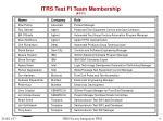 itrs test fi team membership 8 3 01
