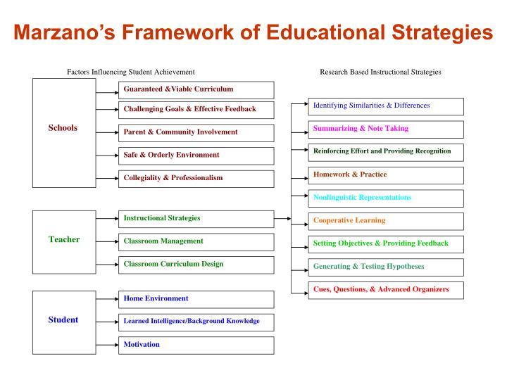 Marzano's Framework of Educational Strategies