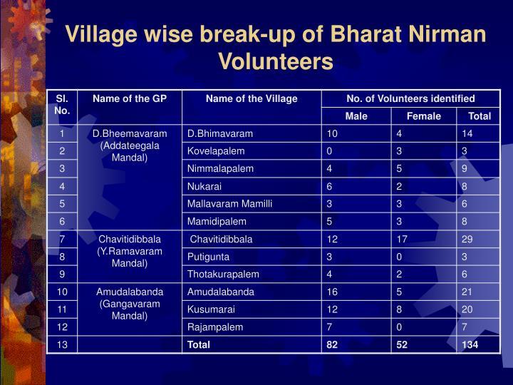 Village wise break-up of Bharat Nirman  Volunteers