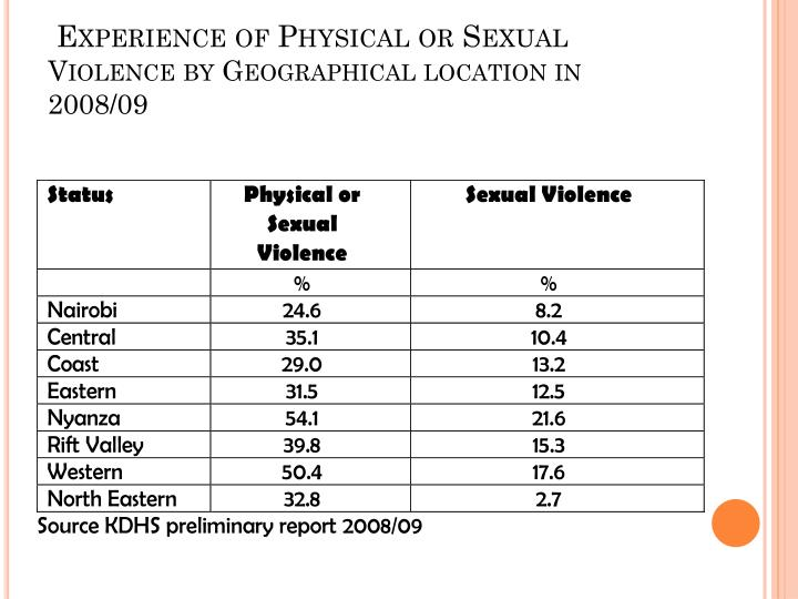 Experience of Physical or Sexual
