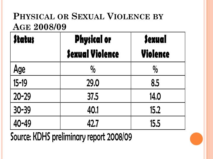 Physical or Sexual Violence by Age 2008/09