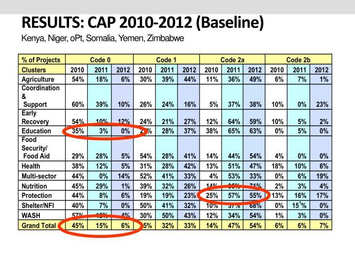RESULTS: CAP 2010-2012 (Baseline)