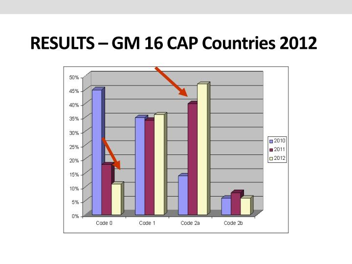 RESULTS – GM 16 CAP Countries 2012