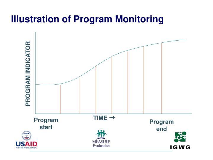 Illustration of Program Monitoring