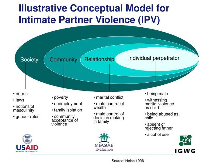 Illustrative Conceptual Model for Intimate Partner Violence (IPV)