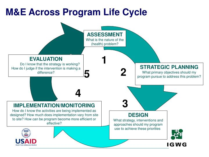 M&E Across Program Life Cycle