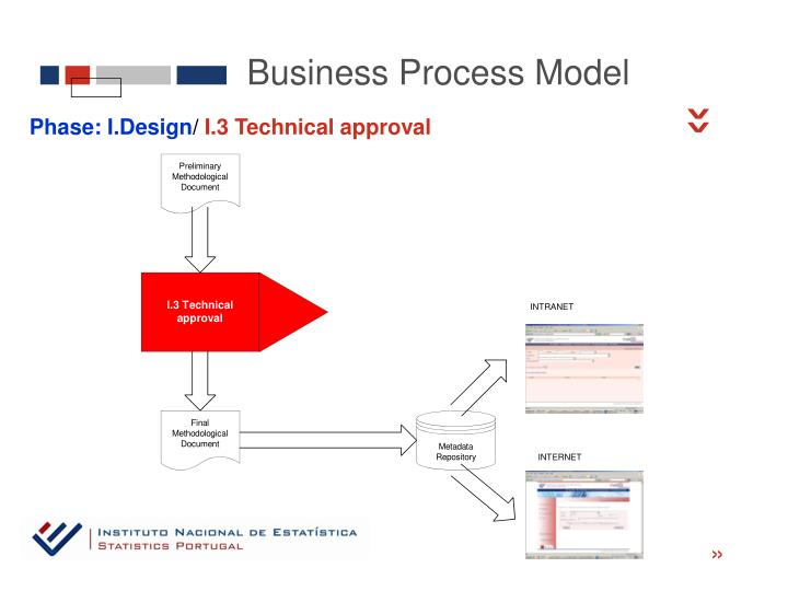 Business Process Model