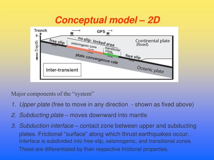 Conceptual model – 2D