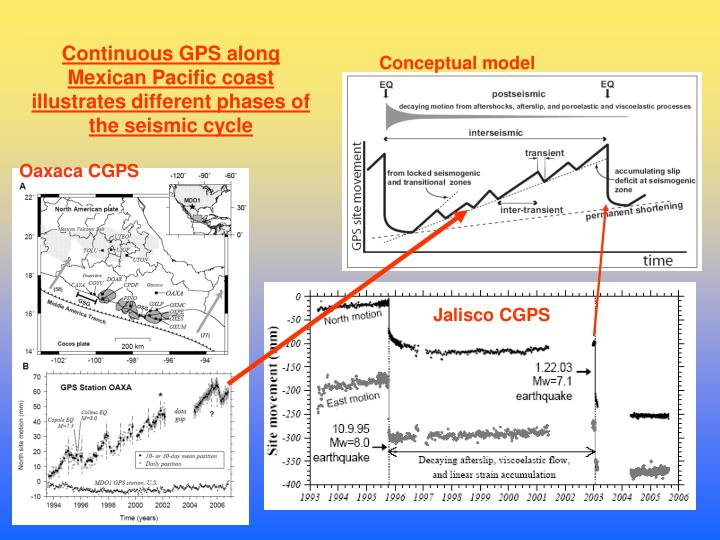 Continuous GPS along Mexican Pacific coast illustrates different phases of the seismic cycle