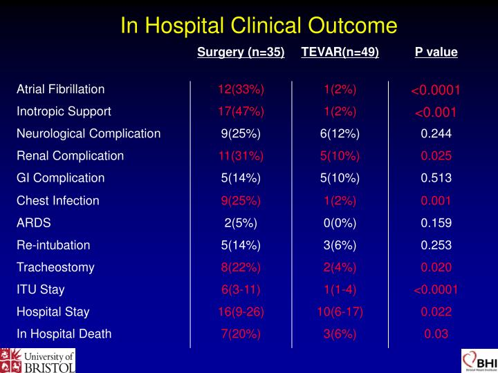 In Hospital Clinical Outcome