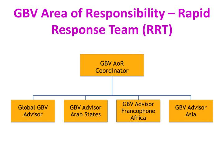 GBV Area of Responsibility – Rapid Response Team (RRT)