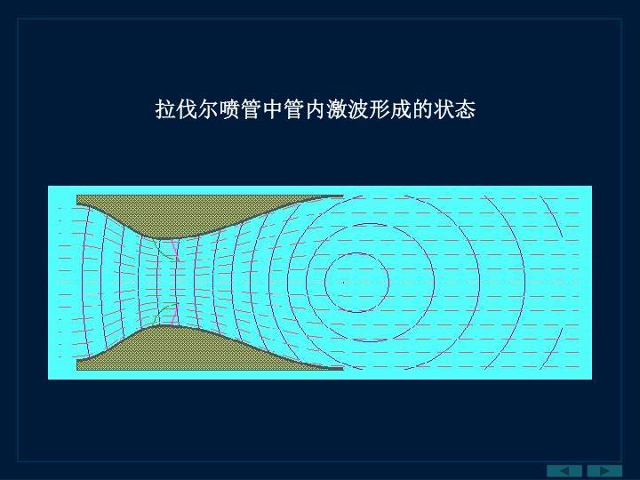 拉伐尔喷管中管内激波形成的状态