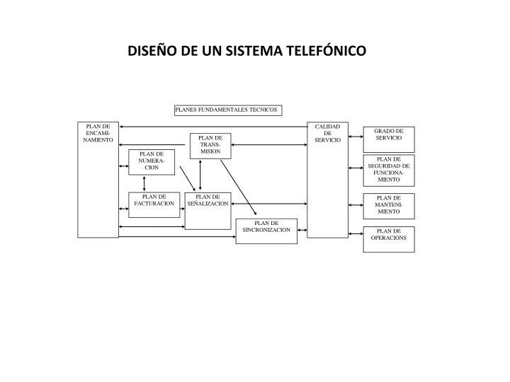 DISEÑO DE UN SISTEMA TELEFÓNICO