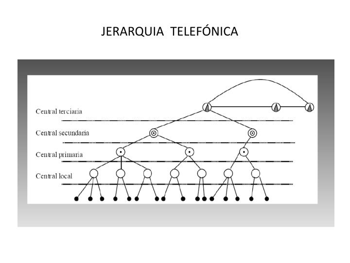 JERARQUIA  TELEFÓNICA