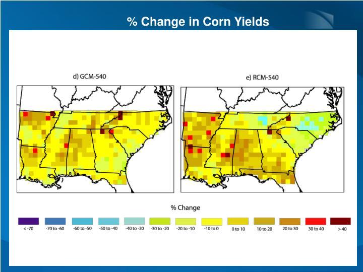 % Change in Corn Yields