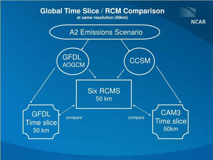 Global Time Slice / RCM Comparison