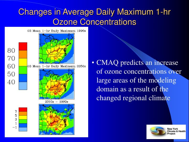 Changes in Average Daily Maximum 1-hr Ozone Concentrations