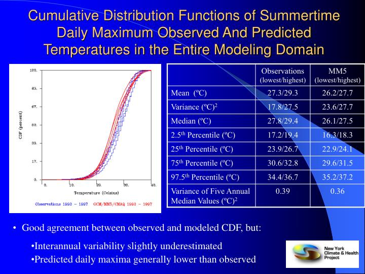 Cumulative Distribution Functions of Summertime Daily Maximum Observed And Predicted Temperatures in the Entire Modeling Domain