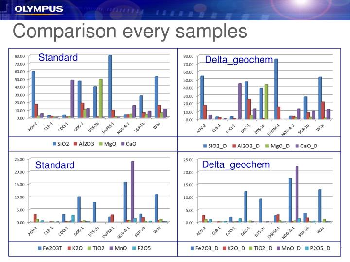 Comparison every samples