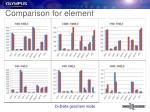 comparison for element