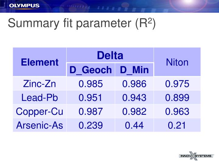 Summary fit parameter (R