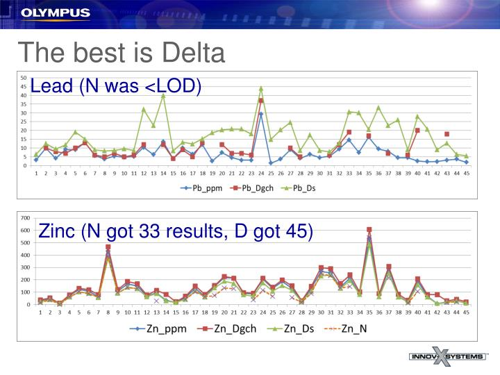 The best is Delta