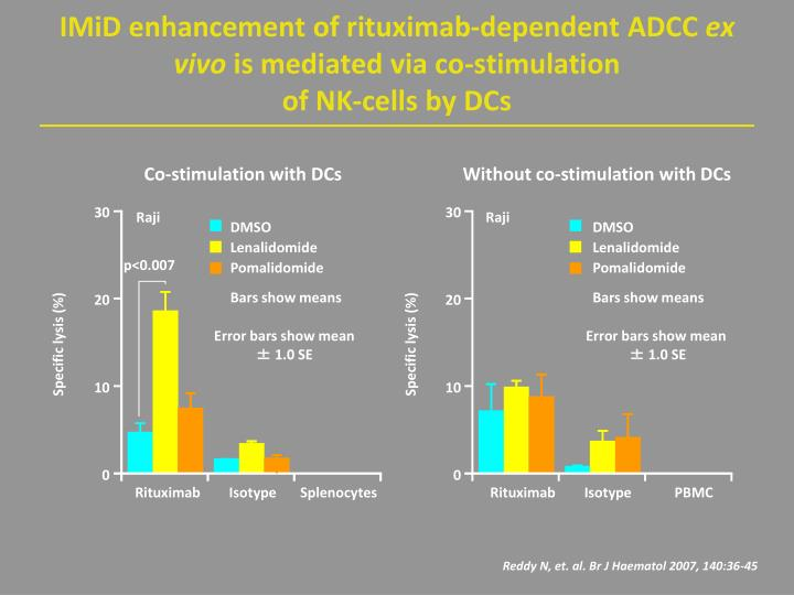 IMiD enhancement of rituximab-dependent ADCC