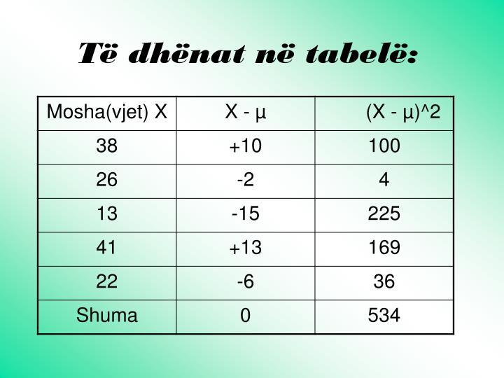 Të dhënat në tabelë:
