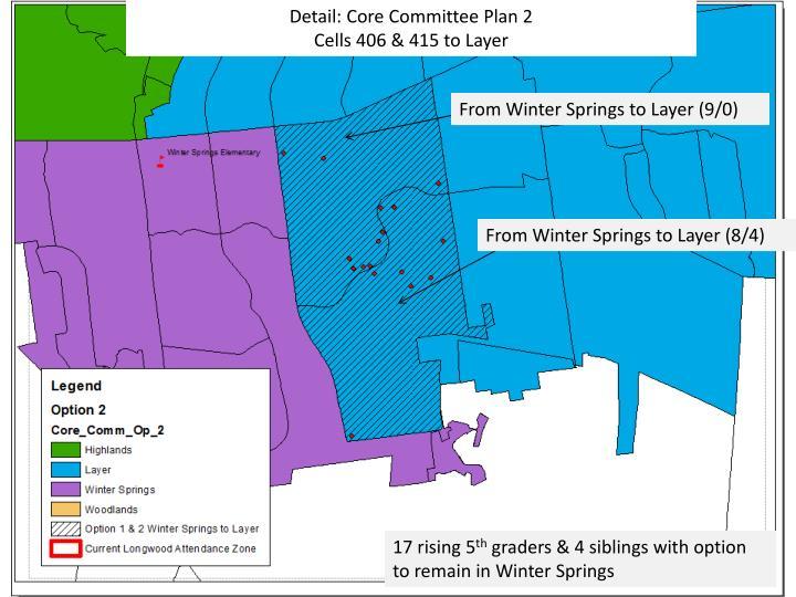 Detail: Core Committee Plan 2