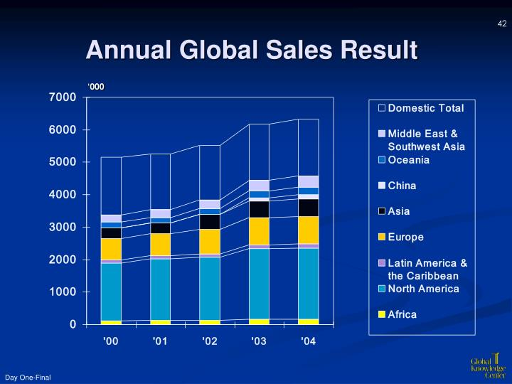Annual Global Sales Result