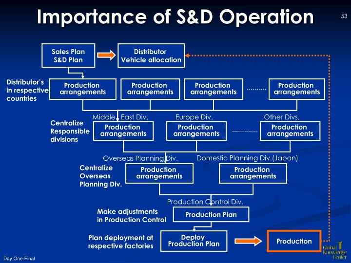 Importance of S&D Operation