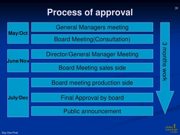Process of approval